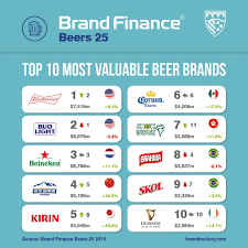 The King Of Beers Budweiser Ranked The Most Valuable Beer