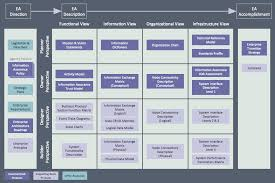 this sample diagram visualizes the teaf treasury enterprise this sample diagram visualizes the teaf treasury enterprise architecture framework work products for ea
