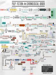 Pulp Fiction 1994 Chronological Order Flow Chart Album