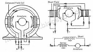 shunt wound motor wiring related keywords suggestions shunt dc motor wiring diagram garage door hecho
