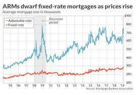 Mortgage Rates This Week Chart The Average Adjustable Rate Mortgage Is Nearly 700 000
