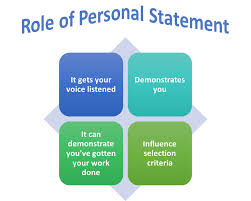 Personal Statement College The Role Of Personal Statement In College Admission