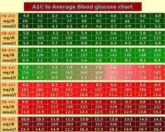 Ac1 Conversion Chart 100 Best A1c Chart Images In 2019 A1c Chart Diabetes