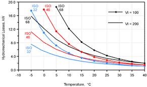 50 Hydraulic Oil 68 Temperature Range