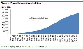 Chart Of Iphone Sales 50m Iphone Sales Booming Ipad Mini Expected In Apples