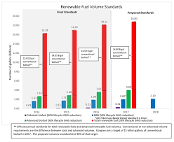 Rin Prices 2018 Chart Refiners Spend Record On Renewables Credits New Petchems