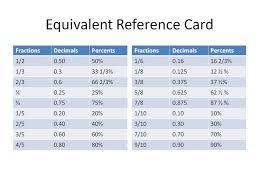 Common Decimal To Fraction Chart Julia Cargill Juliacargill On Pinterest
