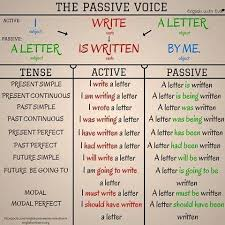Active And Passive Voice Chart Passive Voice English Grammar Learn English English