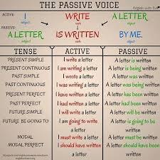 Passive Verb Tenses Chart Passive Voice English Grammar Learn English English