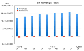 Dell Q1 Revenues Up But Servers And Storage Sales Are Down