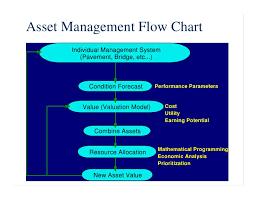 Asset Chart Semi Decent