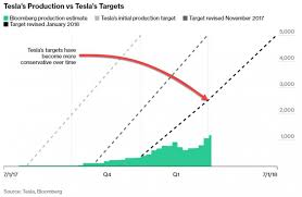 The Other Chart Elon Musk Doesnt Want You To See Zero Hedge