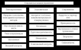 Реферат Управление социальным развитием организации  Управление социальным развитием организации