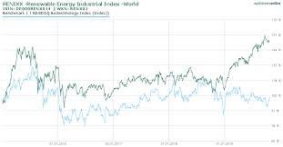 Hausse Beim Klima Flaute Bei Biotech Börsenblog Und