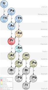 Why Do All Radioactive Decay Series Terminate At Lead