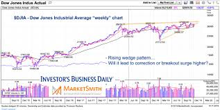 Dow Jones Weekly Chart Are U S Equities Ready To Breakout See It Market