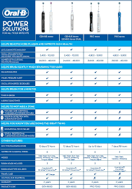 Electric Toothbrush Comparison Chart Oral B Power Brush Comparison Chart