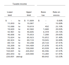 Marginal Tax Rates How To Calculate Ontario Income Tax