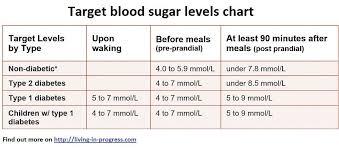 Type 1 Diabetes Blood Sugar Levels Chart Blood Sugar Levels Chart Blood Sugar Level Chart Blood