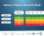 خدمات سعودية