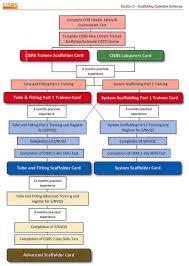 Cisrs Course Flow Chart Training For Construction