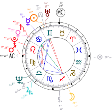 Donald Trump Natal Chart Donald Trump Astrological Birth Chart The Tim Burness Blog