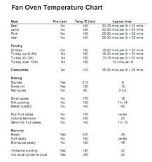 Fan Oven Conversion Chart How To Cook With A Fan Oven Aka Convection Oven Aka Turbo