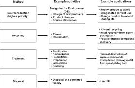 Hazardous Waste Management An Overview Sciencedirect Topics
