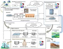 Wastewater Treatment Design Water Free Full Text Towards A New Decision Support