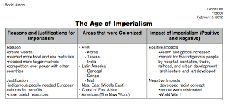 Reasons For Imperialism Dbq 15 New Imperialism Causes Essay College Paper Academic Service