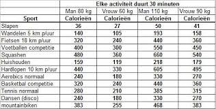 Half uur fietsen kcal