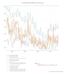 Unemployment Rates By Industry Scatter Chart Made By