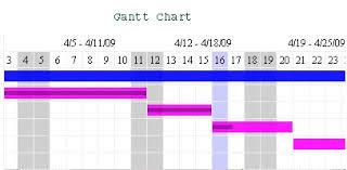Code Globe Creating Gantt Chart In Asp Net
