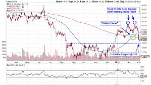 Slv Chart In The Zone 3 Silver Etfs To Watch