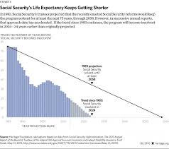 Social Security Chart 2014 Will The Social Security And Medicare Programs Be There For
