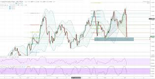 Eurchf Eurchf Trade Idea Intraday Dec 4th Forex Signals