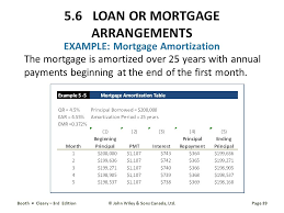 39 example mortgage amortization