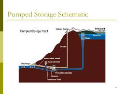 hydroelectric generator diagram. Grand Coulee Hydroelectric Diagram Images Gallery Hydroelectric Generator Diagram G