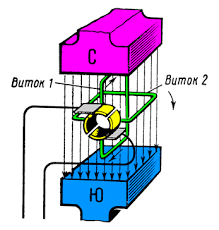Принцип действия генератора постоянного тока Двухрамочный генератор