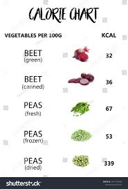 Fruits And Vegetables Fruit Vegetable Calorie Chart