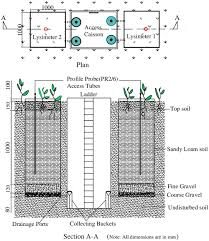 Percolation Well Design Deep Percolation Under Irrigated Water Intensive Crops