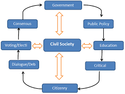 role of civil services in a democracy civil services  civil society of nation civil society of nation