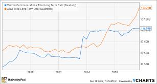 Better Stock Verizon Communications Inc Vs At T Inc