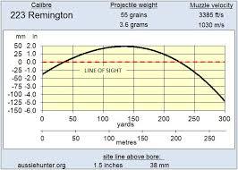 223 Ballistics Chart 223 Remington Aussiehunter