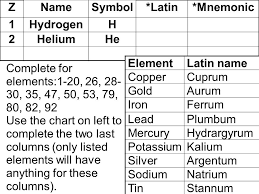 Chemical Symbols Of Common Elements Prepare A Chart In Your