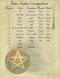 Occult Numerology Chart Number Correspondence Numerology Book Of Shadows Magick