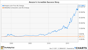 When Will Amazon Com Split Its Stock Again The Motley Fool