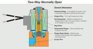 solenoid valves solenoid solutions manifold 3 way solenoid valve · twowayopen