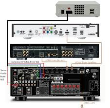 basic home theater av set up guide hooking it all up audioholics Car Stereo Installation Product at Car Stereo System Wiring Schematic