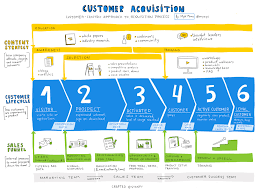 Acquisition Strategy How To Track Customer Acquisitions Myk Pono Medium 5